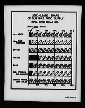 Lend-lease share of 1942 food supply