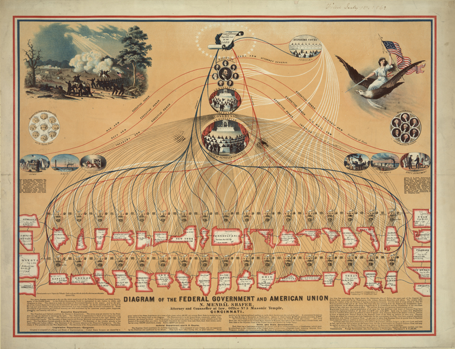 Featured Image: Diagram of the Federal Government ...