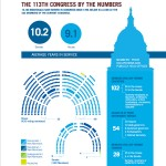 113th Congress by the Numbers