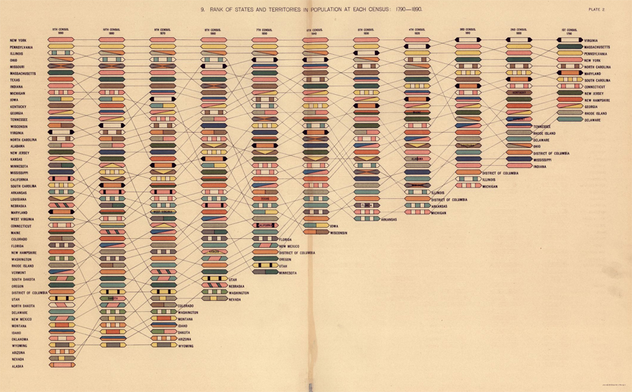 Rank of Territories and States in Population at Each Census: 1790-1890