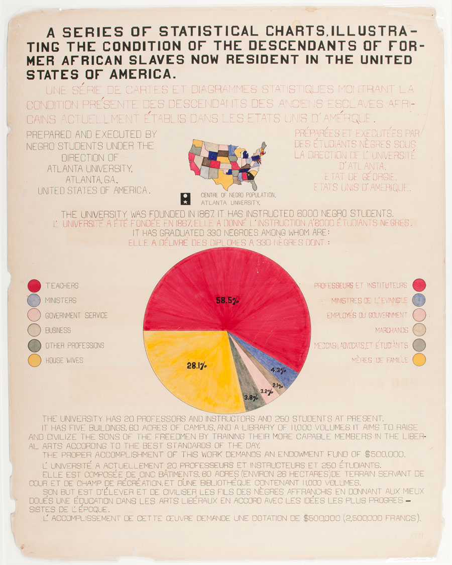 A series of statistical charts illustrating the condition of the descendants of former African slaves now in residence in the United States of America