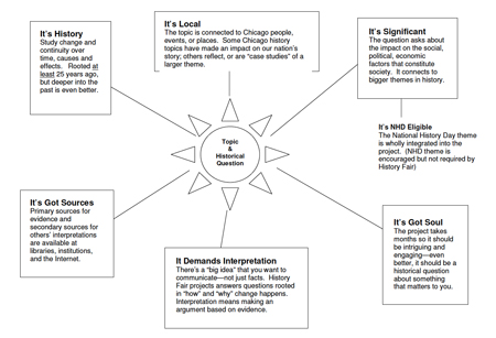 developing a thesis graphic organizer