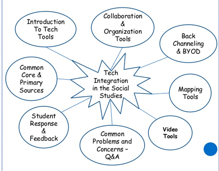 Technology integration in the social studies classroom