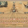 Featured Source: Diagram of the Federal Government and American Union