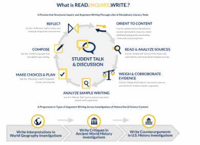 A Process that Structures Inquiry and Argument Writing Through a Set of Disciplinary Literacy Tools